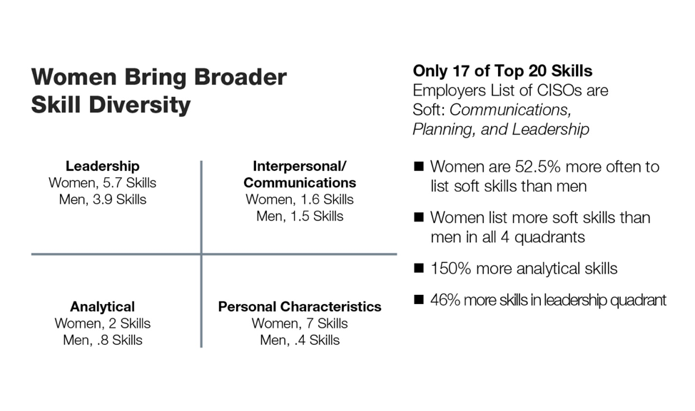 """Figure 3: Soft skills findings from """"The CISO Ascends from Technologist to Strategic Business Enabler"""" report."""