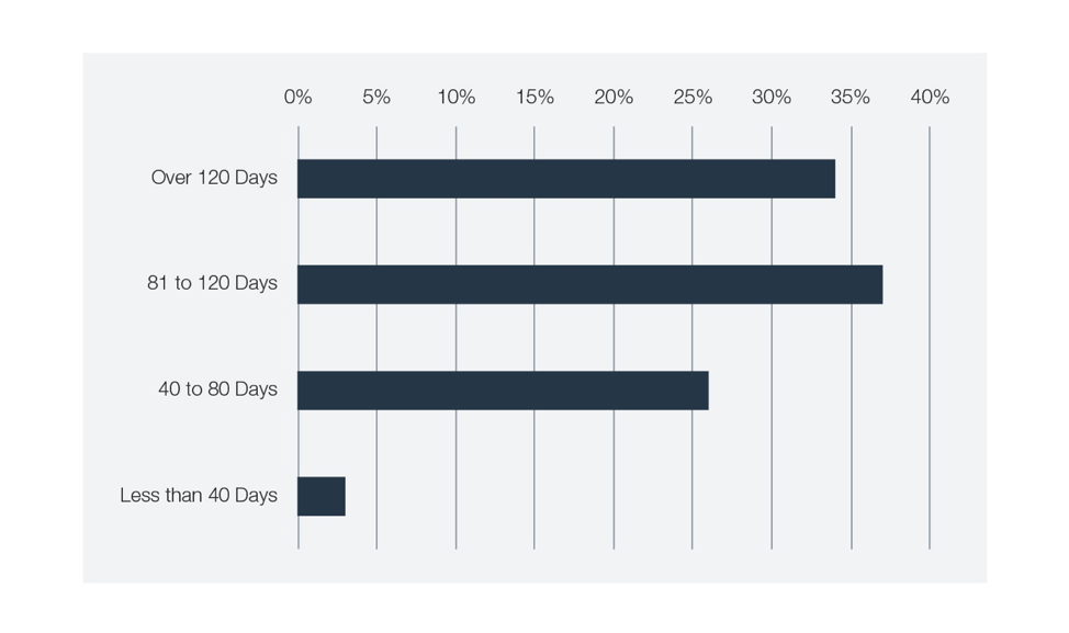 Figure 1: When polled on the question of the length of time it takes to fill a security role on their team, over two-thirds of webinar attendees said 80+ days (excludes those who did not know).