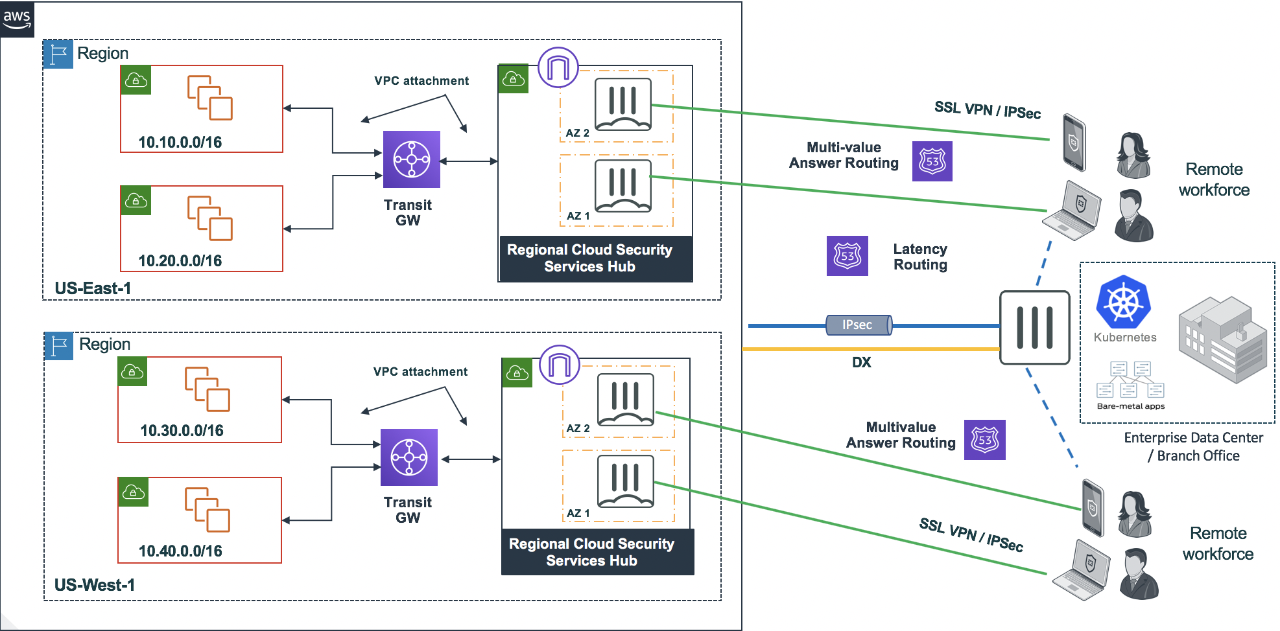 Figure 1. Multi-region teleworker deployment with FortiGate-VM and AWS Route 53